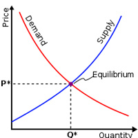 suppy-demand