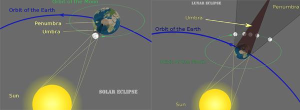 lunar-solar-eclipse