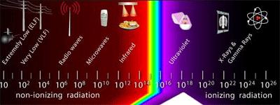 emr-spectrum