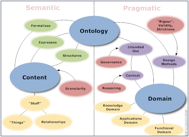 ontology-dimensions-map_20070423b