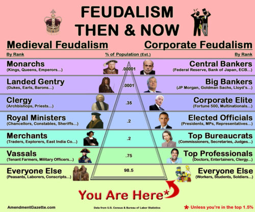 Difference Between Capitalism and Feudalism-1