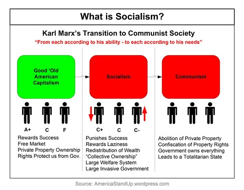 Difference Between Socialism and Nationalism