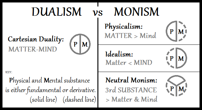 Dualism-vs-Monism