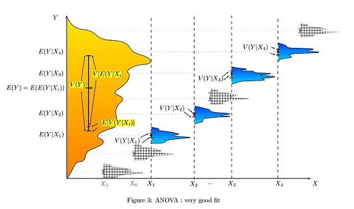 Difference Between T-TEST and ANOVA