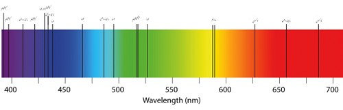 Difference Between Emission and Absorption Spectra-1