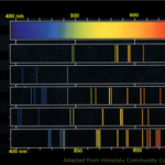 Difference Between Emission and Absorption Spectra