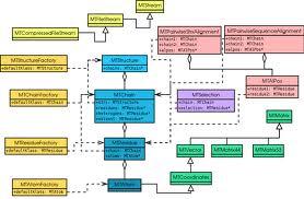 relationship between classes in class diagram