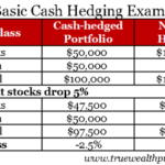 Difference Between Hedging and Derivatives