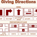 Difference Between Directions and Instructions