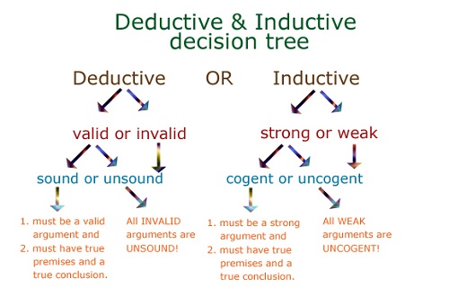Difference Between Inductive and Deductive Language Teaching and Learning