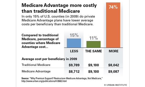 Medicare and Medicare Advantage