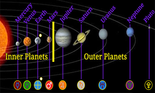 inner and outer planets
