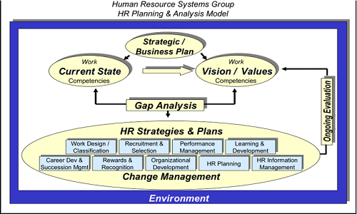 Differences Between Human Resource Management System And Human Resource Information System Difference Between