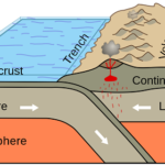 Differences between the Earths' Lithosphere and Asthenosphere