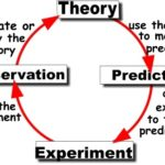 The difference between Paradigm and Theory-1