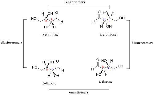 Difference between Enantiomers and Diastereomers-3