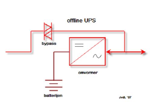 Difference between Online UPS and Offline UPS-1