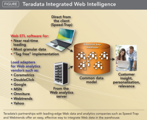 Difference between Oracle and Teradata-1