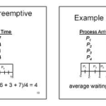 Difference between Preemptive and Non-Preemptive Scheduling in Operating Systems