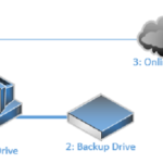 Difference between Sync and Backup-1