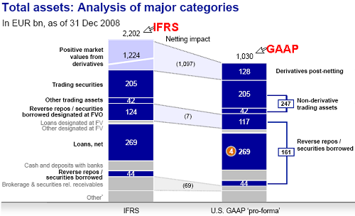 Differences between IFRS and US GAAP