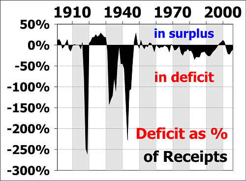 Difference between Federal Debt and Federal Deficit-1