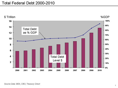 Difference between Federal Debt and Federal Deficit