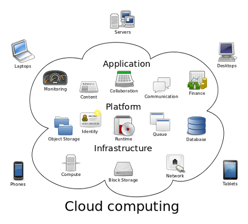 Difference between Big Data and Cloud Computing-1