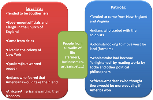 Difference Between Patriots and Loyalists