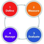 Difference between Measurement and Evaluation