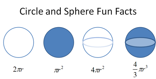 Difference Between Circle and Sphere