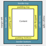 Difference Between Padding and Margin