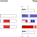 Difference Between Paging and Segmentation