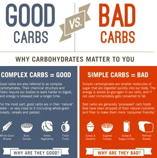 Differences Between Carbs and Calories-1