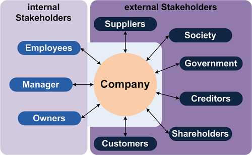 Differences Between Partnership and a Company-1