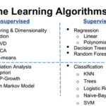 Differences Between Supervised Learning and Unsupervised Learning