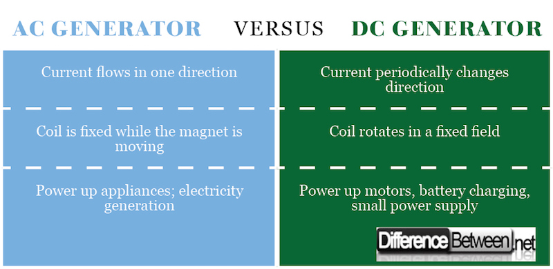 Difference Between AC Generator and DC Generator