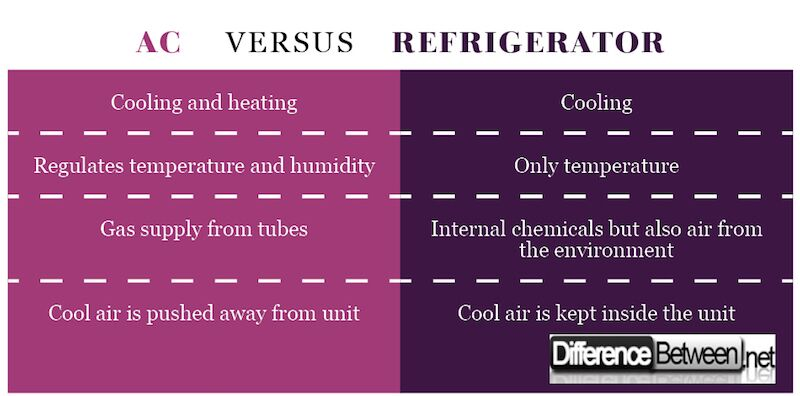 Difference Between AC ( Air Conditioners) & Refrigerator