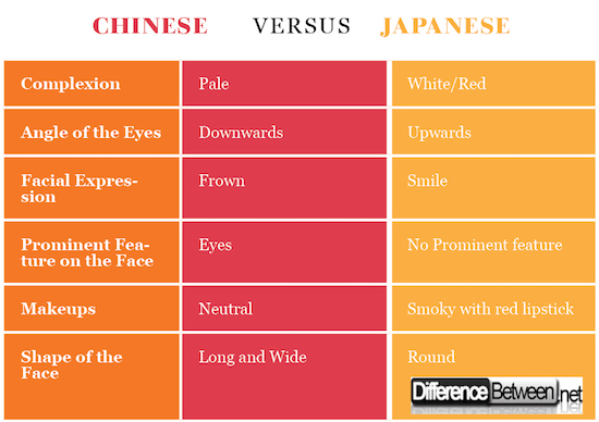 Difference Between Chinese faces and Japanese faces