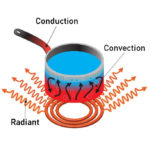 Difference Between Conduction and Convection3