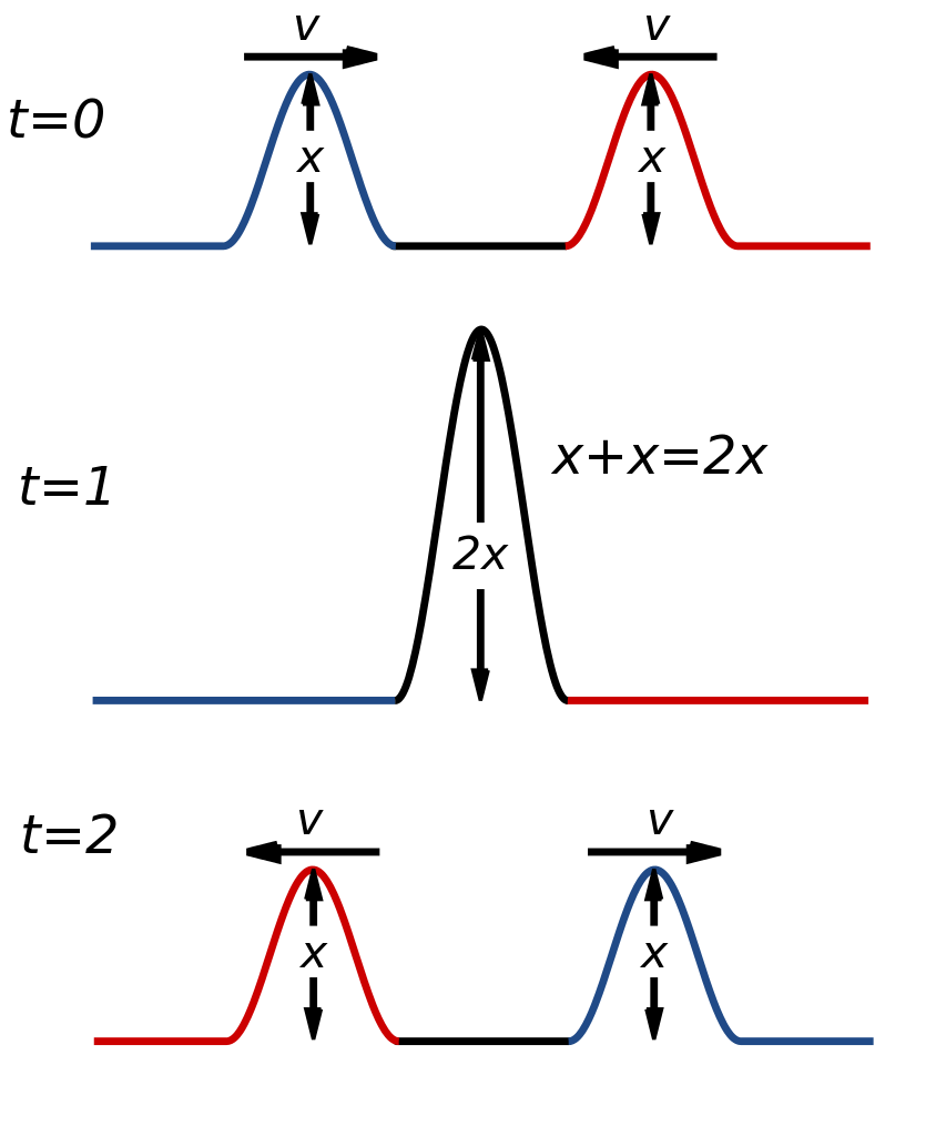 Difference Between Diffraction and Interference1