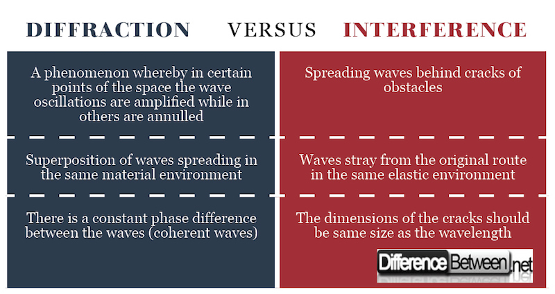 Diffraction VERSUS Interference