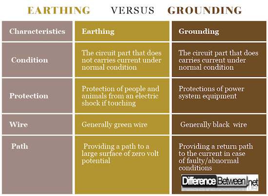 Difference Between Earthing and Grounding