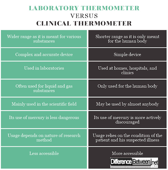 Difference between Laboratory Thermometer and Clinical Thermometer