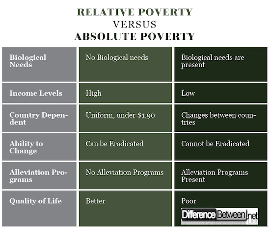 Difference Between Relative Poverty and Absolute Poverty