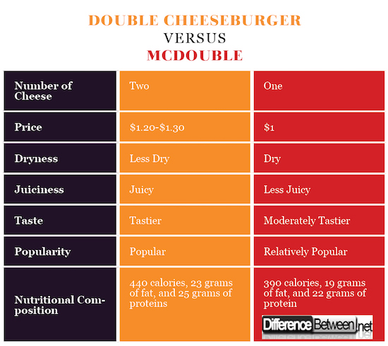 Difference Between Double Cheeseburger