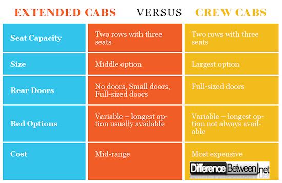 Extended Cabs VERSUS Crew Cabs