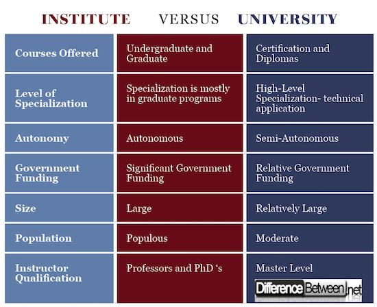 Institute VERSUS University
