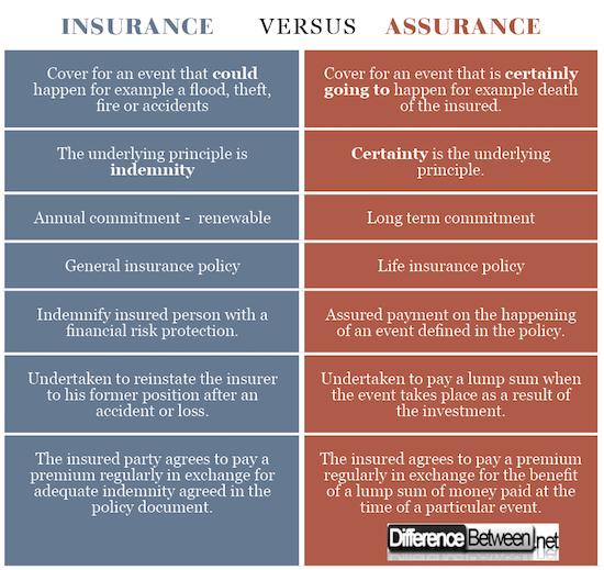 Insurance VERSUS assurance