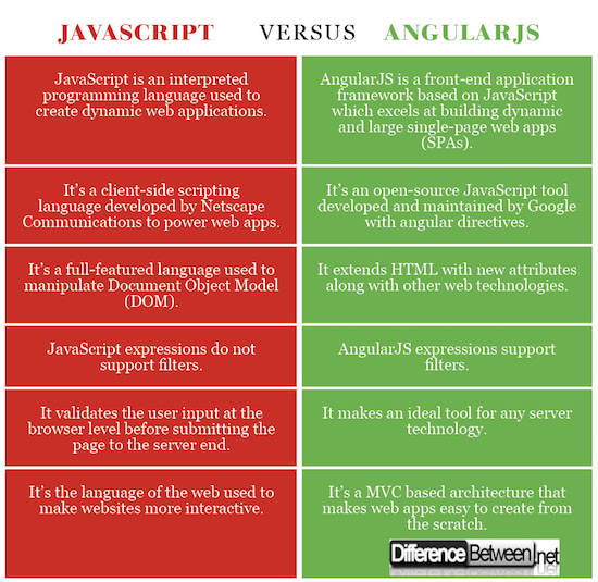 Difference Between JavaScript And AngularJS